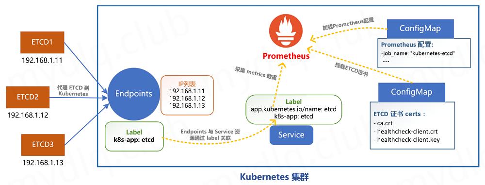 Prometheus 通过服务发现机制采集 ETCD 数据的流程