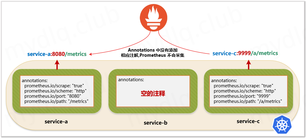 Prometheus基于K8S服务发现到有指定标签的service关联的应用采集指标