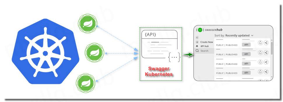 利用 Swagger Kubernetes 调试 Kubernetes 的 Spring 应用 API & 生成 API 文档